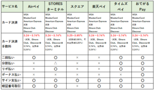 カード決済情報の比較表